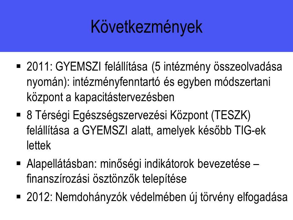 Következmények  2011: GYEMSZI felállítása (5 intézmény összeolvadása nyomán): intézményfenntartó és egyben módszertani központ a kapacitástervezésben  8 Térségi Egészségszervezési Központ (TESZK) felállítása a GYEMSZI alatt, amelyek később TIG-ek lettek  Alapellátásban: minőségi indikátorok bevezetése – finanszírozási ösztönzők telepítése  2012: Nemdohányzók védelmében új törvény elfogadása