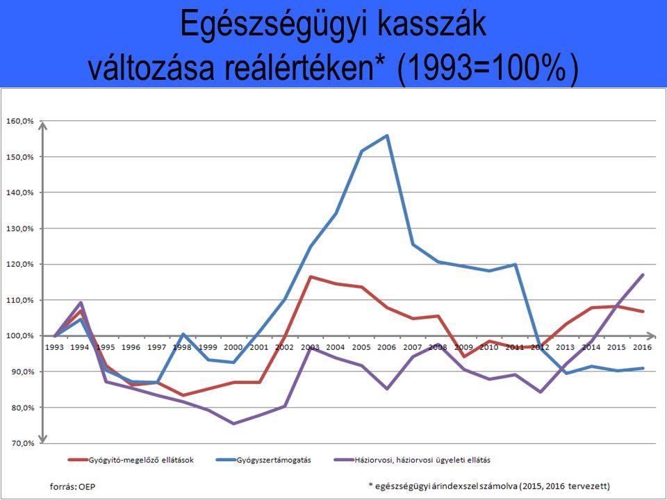 Egészségügyi kasszák változása reálértéken* (1993=100%)