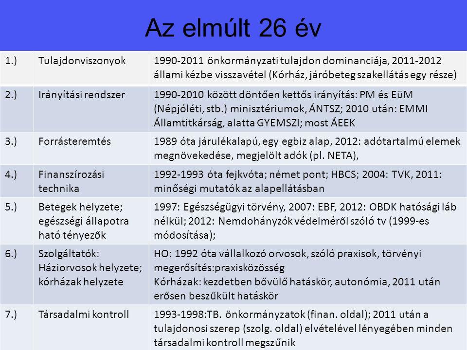 Az elmúlt 26 év 1.)Tulajdonviszonyok1990-2011 önkormányzati tulajdon dominanciája, 2011-2012 állami kézbe visszavétel (Kórház, járóbeteg szakellátás egy része) 2.)Irányítási rendszer1990-2010 között döntően kettős irányítás: PM és EüM (Népjóléti, stb.) minisztériumok, ÁNTSZ; 2010 után: EMMI Államtitkárság, alatta GYEMSZI; most ÁEEK 3.)Forrásteremtés1989 óta járulékalapú, egy egbiz alap, 2012: adótartalmú elemek megnövekedése, megjelölt adók (pl.