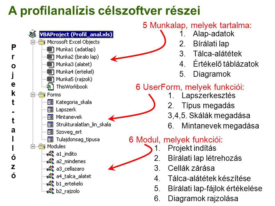 A profilanalízis célszoftver részei 5 Munkalap, melyek tartalma: 1.Alap-adatok 2.Bírálati lap 3.Tálca-alátétek 4.Értékelő táblázatok 5.Diagramok 6 UserForm, melyek funkciói: 1.Lapszerkesztés 2.Típus megadás 3,4,5.