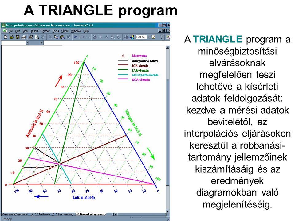 A TRIANGLE program a minőségbiztosítási elvárásoknak megfelelően teszi lehetővé a kísérleti adatok feldolgozását: kezdve a mérési adatok bevitelétől, az interpolációs eljárásokon keresztül a robbanási- tartomány jellemzőinek kiszámításáig és az eredmények diagramokban való megjelenítéséig.