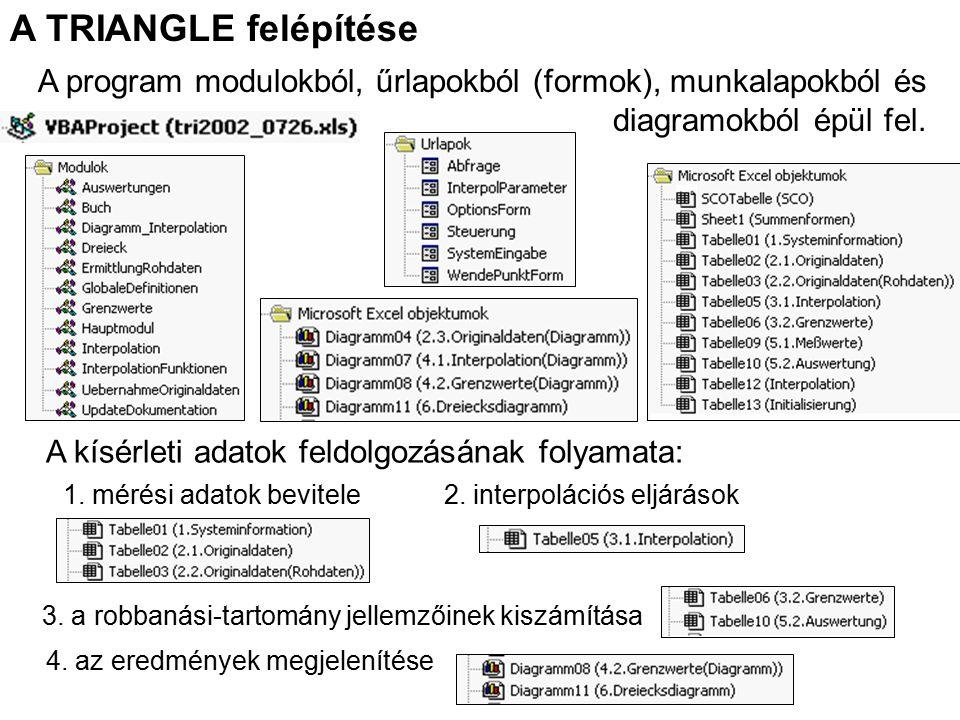 A TRIANGLE felépítése A program modulokból, űrlapokból (formok), munkalapokból és diagramokból épül fel.