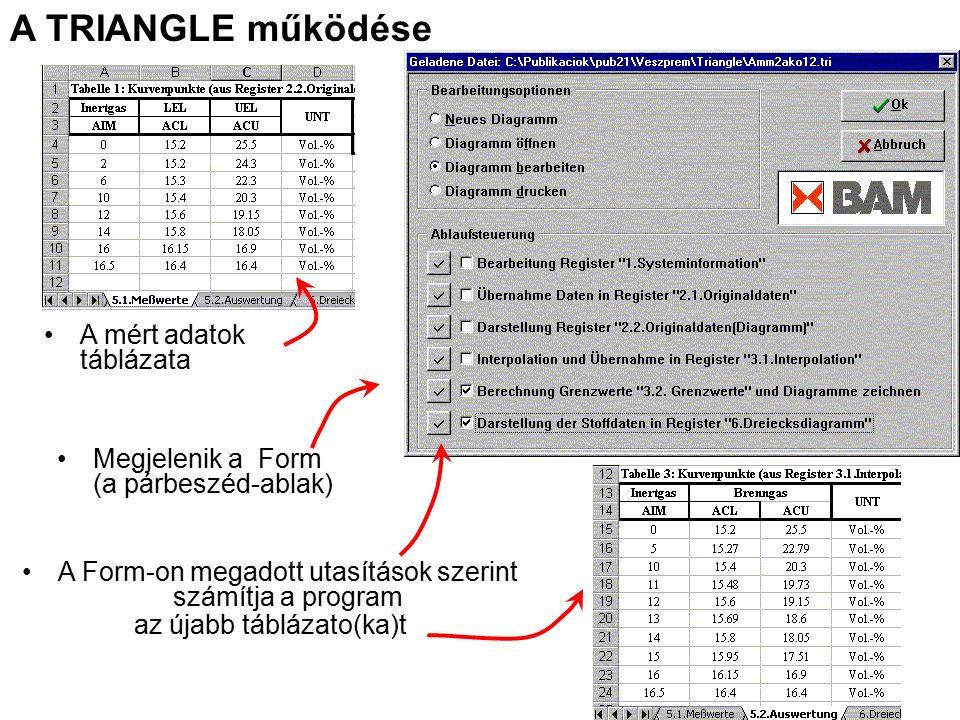 A mért adatok táblázata Megjelenik a Form (a párbeszéd-ablak) A Form-on megadott utasítások szerint számítja a program az újabb táblázato(ka)t A TRIANGLE működése