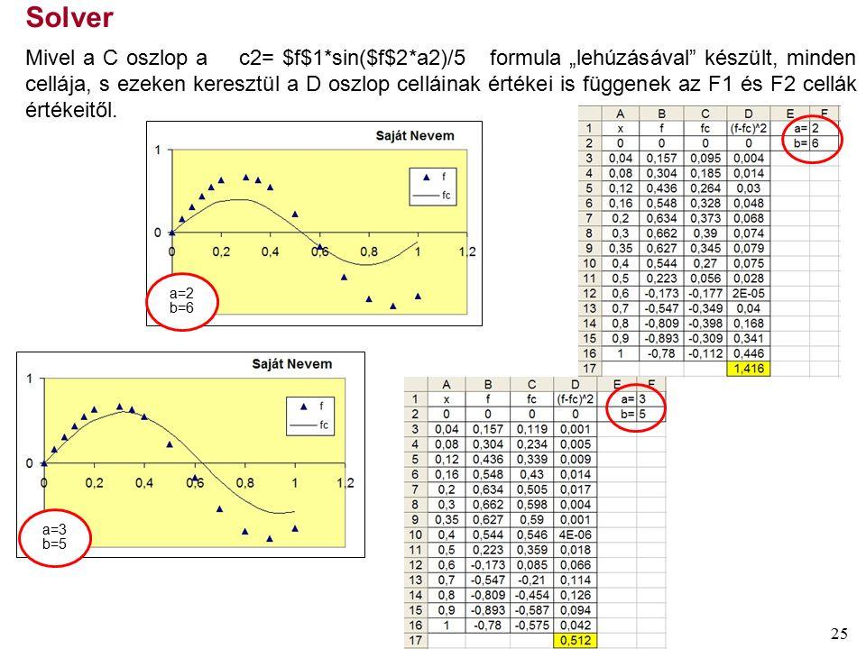 """25 Solver Mivel a C oszlop a c2= $f$1*sin($f$2*a2)/5 formula """"lehúzásával készült, minden cellája, s ezeken keresztül a D oszlop celláinak értékei is függenek az F1 és F2 cellák értékeitől."""
