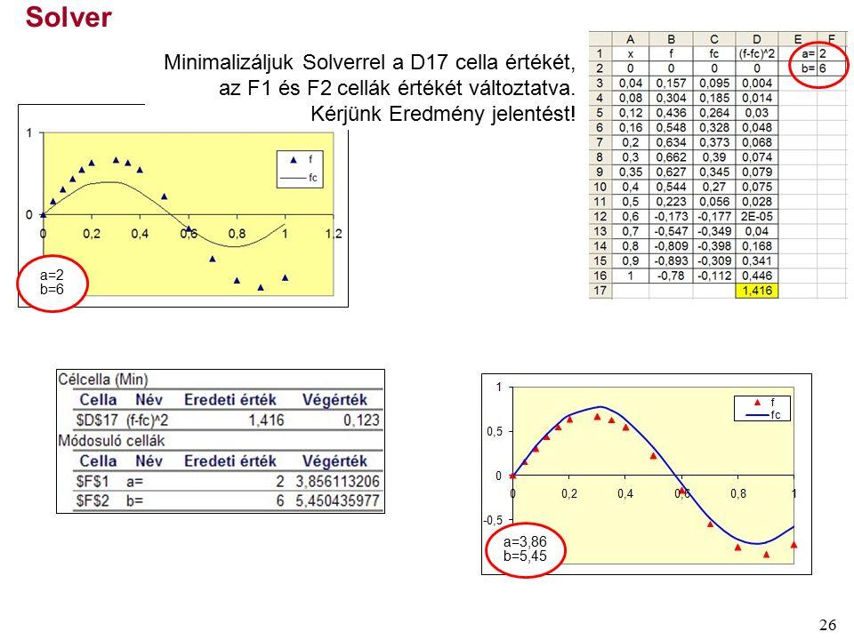 26 Solver a=2 b=6 Minimalizáljuk Solverrel a D17 cella értékét, az F1 és F2 cellák értékét változtatva.