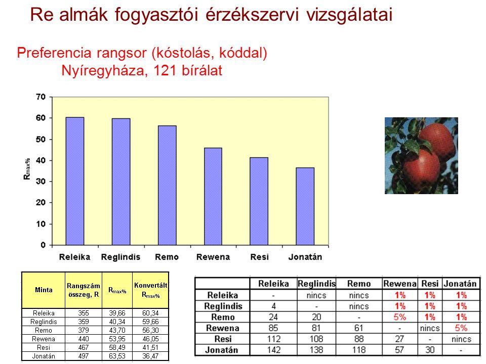 Preferencia rangsor (kóstolás, kóddal) Nyíregyháza, 121 bírálat Re almák fogyasztói érzékszervi vizsgálatai