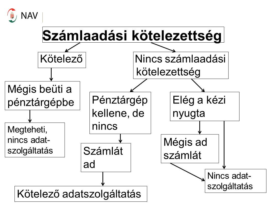 PTGSZLAB és PTGSZLAA Bejelentkezés (PTGSZLAB); Kijelentkezés (PTGSZLAB) 2015.