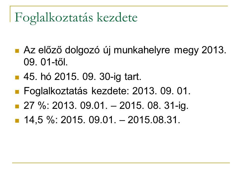 Foglalkoztatás kezdete Munkaviszony kezdete: 2010.