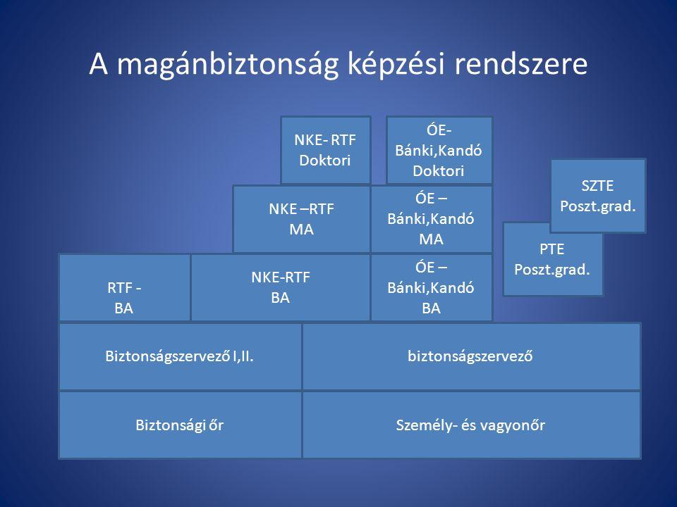 A magánbiztonság képzési rendszere Biztonsági őr Biztonságszervező I,II.biztonságszervező RTF - BA NKE-RTF BA ÓE – Bánki,Kandó BA ÓE – Bánki,Kandó MA NKE –RTF MA Személy- és vagyonőr ÓE- Bánki,Kandó Doktori NKE- RTF Doktori PTE Poszt.grad.