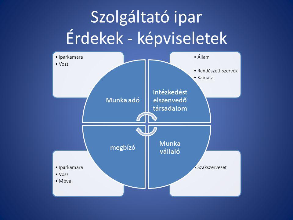 Szolgáltató ipar Érdekek - képviseletek SzakszervezetIparkamara Vosz Mbve Állam Rendészeti szervek Kamara Iparkamara Vosz Munka adó Intézkedést elszen