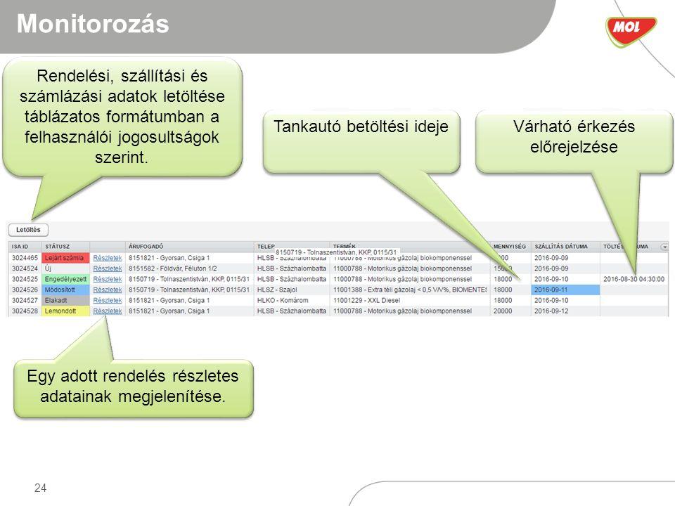 24 Monitorozás Rendelési, szállítási és számlázási adatok letöltése táblázatos formátumban a felhasználói jogosultságok szerint.
