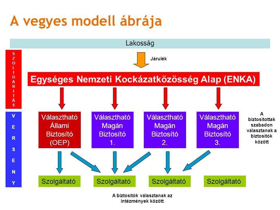 A vegyes modell ábrája Lakosság SZOLIDARITÁSSZOLIDARITÁS Egységes Nemzeti Kockázatközösség Alap (ENKA) Választható Állami Biztosító (OEP) Választható Magán Biztosító 1.