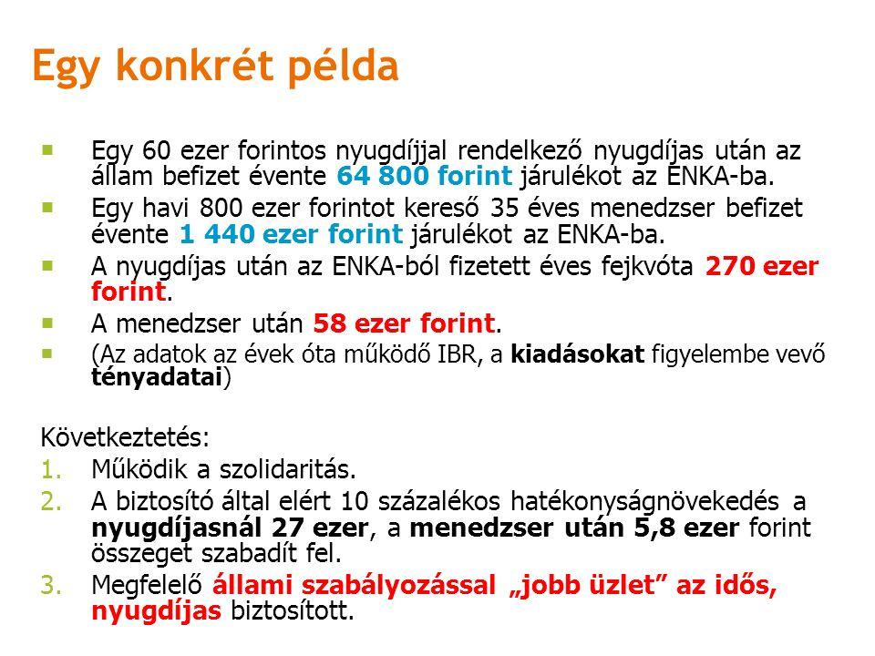 Egy konkrét példa  Egy 60 ezer forintos nyugdíjjal rendelkező nyugdíjas után az állam befizet évente 64 800 forint járulékot az ENKA-ba.