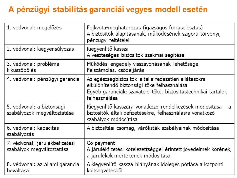 A pénzügyi stabilitás garanciái vegyes modell esetén 1.