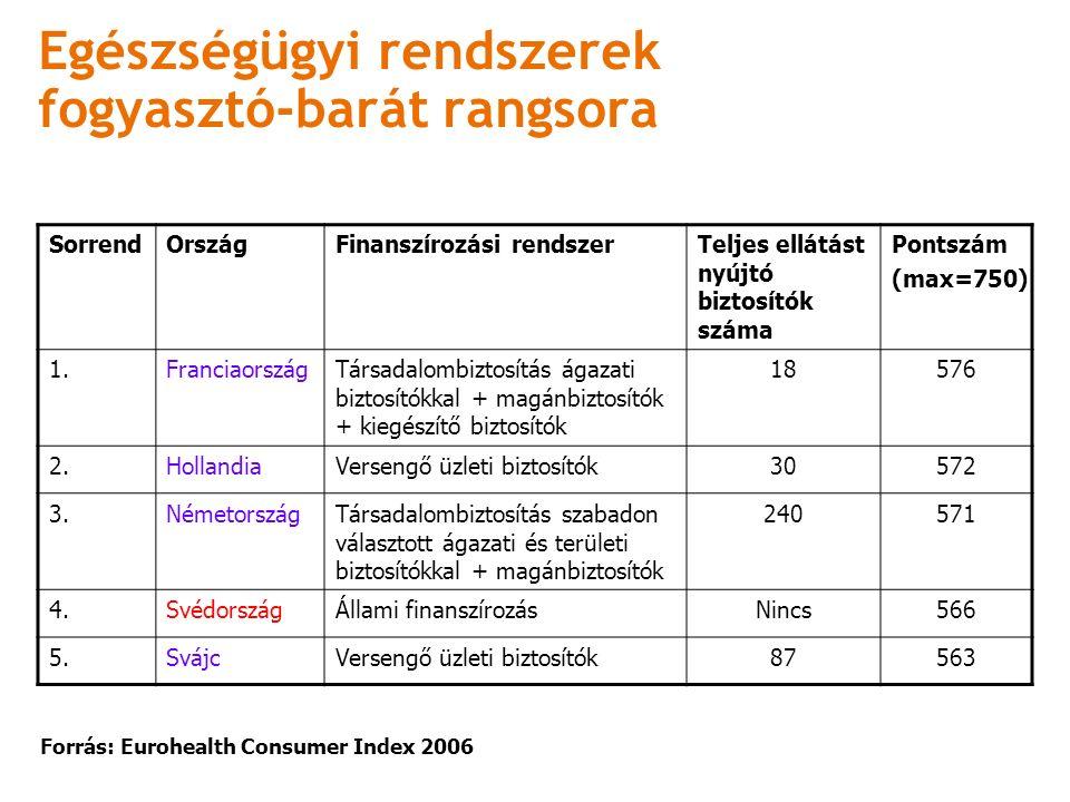 Egészségügyi rendszerek fogyasztó-barát rangsora SorrendOrszágFinanszírozási rendszerTeljes ellátást nyújtó biztosítók száma Pontszám (max=750) 1.FranciaországTársadalombiztosítás ágazati biztosítókkal + magánbiztosítók + kiegészítő biztosítók 18576 2.HollandiaVersengő üzleti biztosítók30572 3.NémetországTársadalombiztosítás szabadon választott ágazati és területi biztosítókkal + magánbiztosítók 240571 4.SvédországÁllami finanszírozásNincs566 5.SvájcVersengő üzleti biztosítók87563 Forrás: Eurohealth Consumer Index 2006
