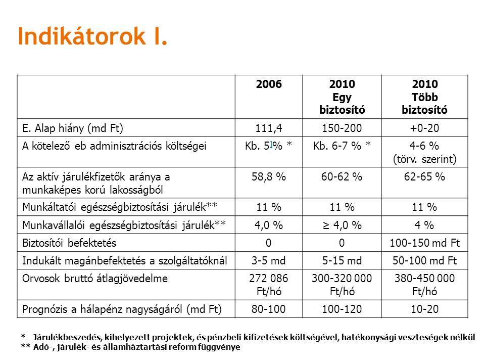 Indikátorok I. 20062010 Egy biztosító 2010 Több biztosító E.