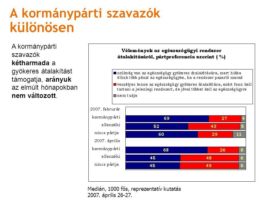 A kormánypárti szavazók különösen Medián, 1000 fős, reprezentatív kutatás 2007.