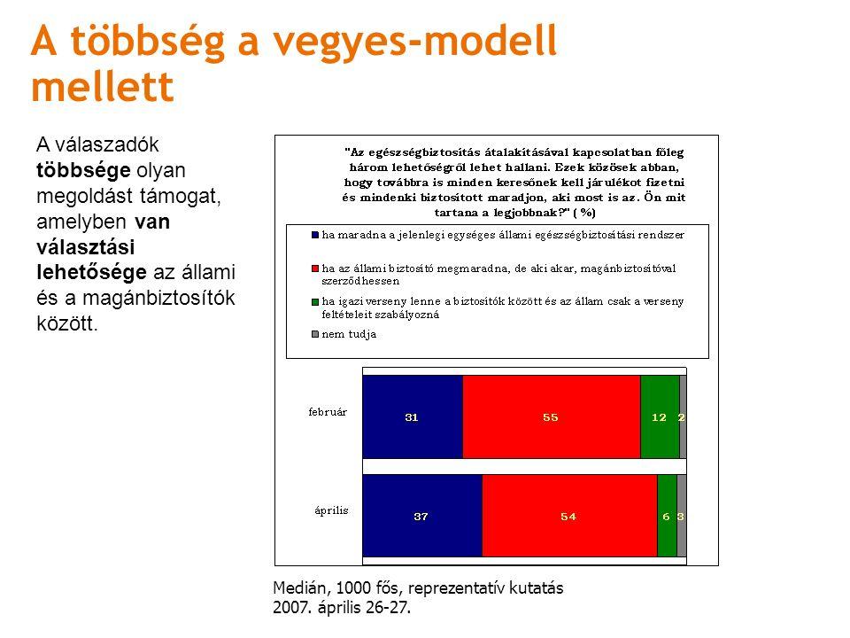 A többség a vegyes-modell mellett Medián, 1000 fős, reprezentatív kutatás 2007.