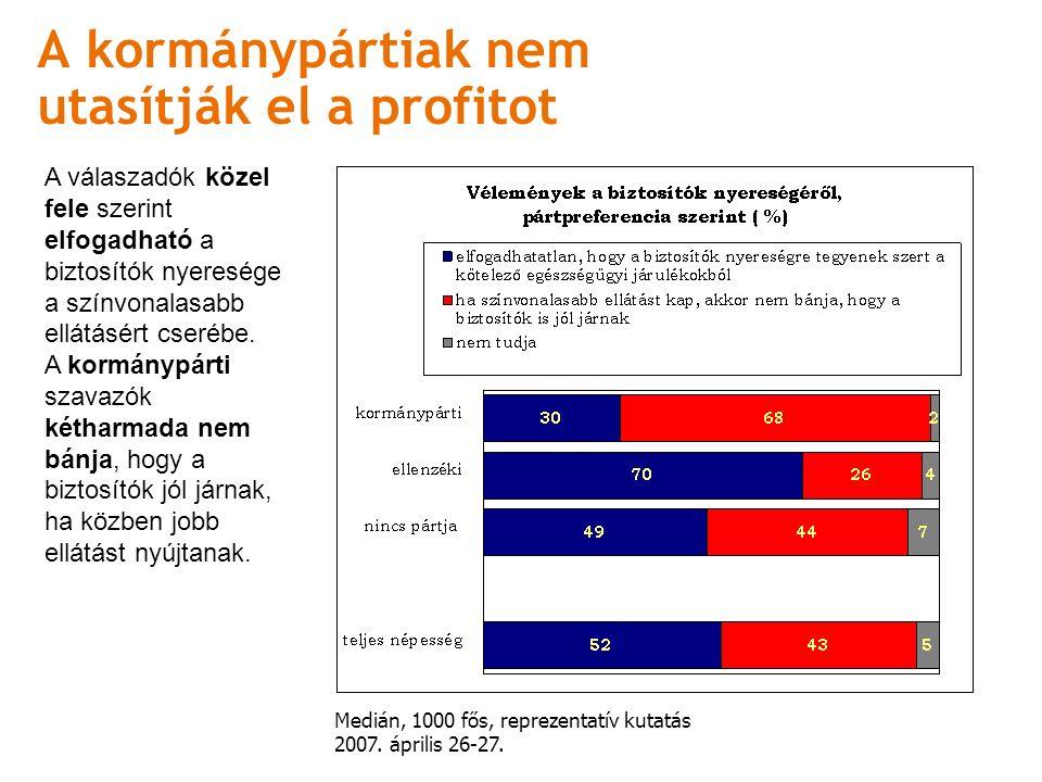 A kormánypártiak nem utasítják el a profitot Medián, 1000 fős, reprezentatív kutatás 2007.