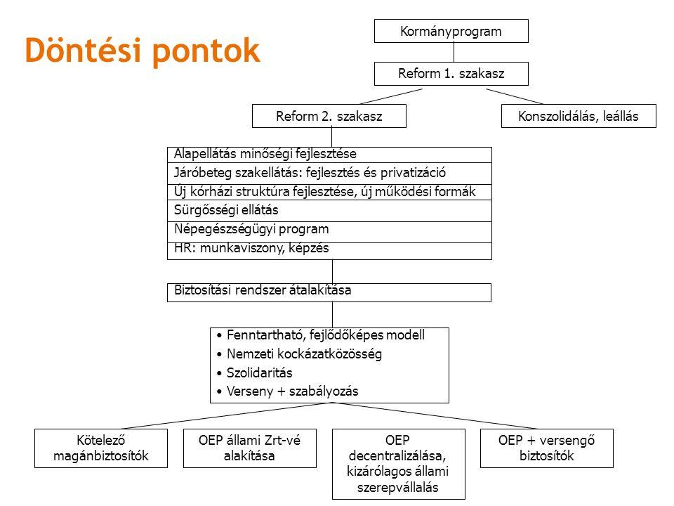 Döntési pontok Kormányprogram Reform 1. szakasz Konszolidálás, leállásReform 2.