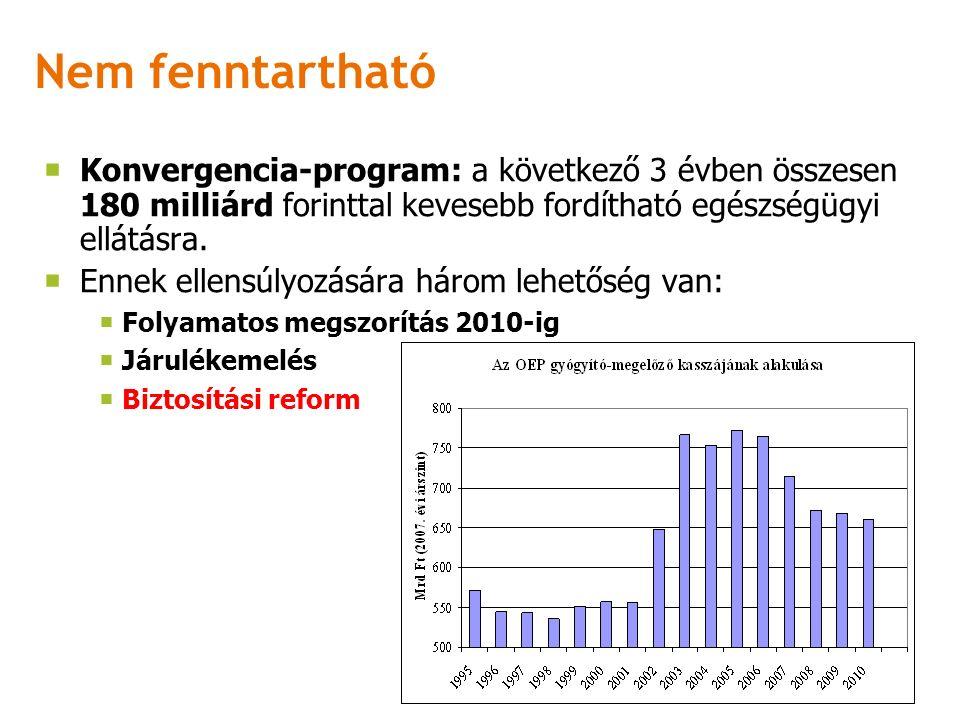 Nem fenntartható  Konvergencia-program: a következő 3 évben összesen 180 milliárd forinttal kevesebb fordítható egészségügyi ellátásra.