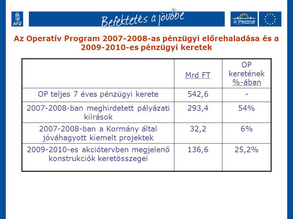 Az Operatív Program 2007-2008-as pénzügyi előrehaladása és a 2009-2010-es pénzügyi keretek Mrd FT OP keretének %-ában OP teljes 7 éves pénzügyi kerete542,6- 2007-2008-ban meghirdetett pályázati kiírások 293,454% 2007-2008-ban a Kormány által jóváhagyott kiemelt projektek 32,26% 2009-2010-es akciótervben megjelenő konstrukciók keretösszegei 136,625,2%