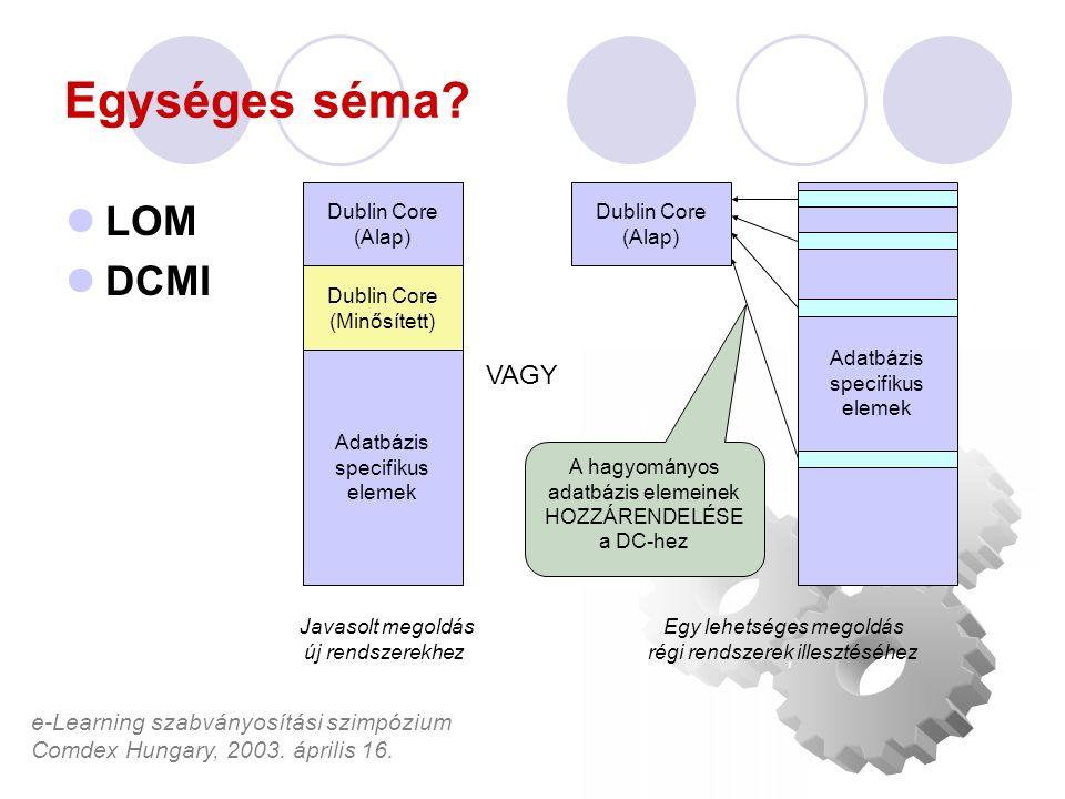 e-Learning szabványosítási szimpózium Comdex Hungary, 2003. április 16. Egységes séma? LOM DCMI VAGY Dublin Core (Alap) Dublin Core (Minősített) Adatb