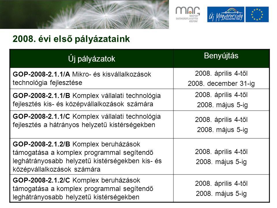 2008. évi első pályázataink Új pályázatok Benyújtás GOP-2008-2.1.1/A Mikro- és kisvállalkozások technológia fejlesztése 2008. április 4-től 2008. dece