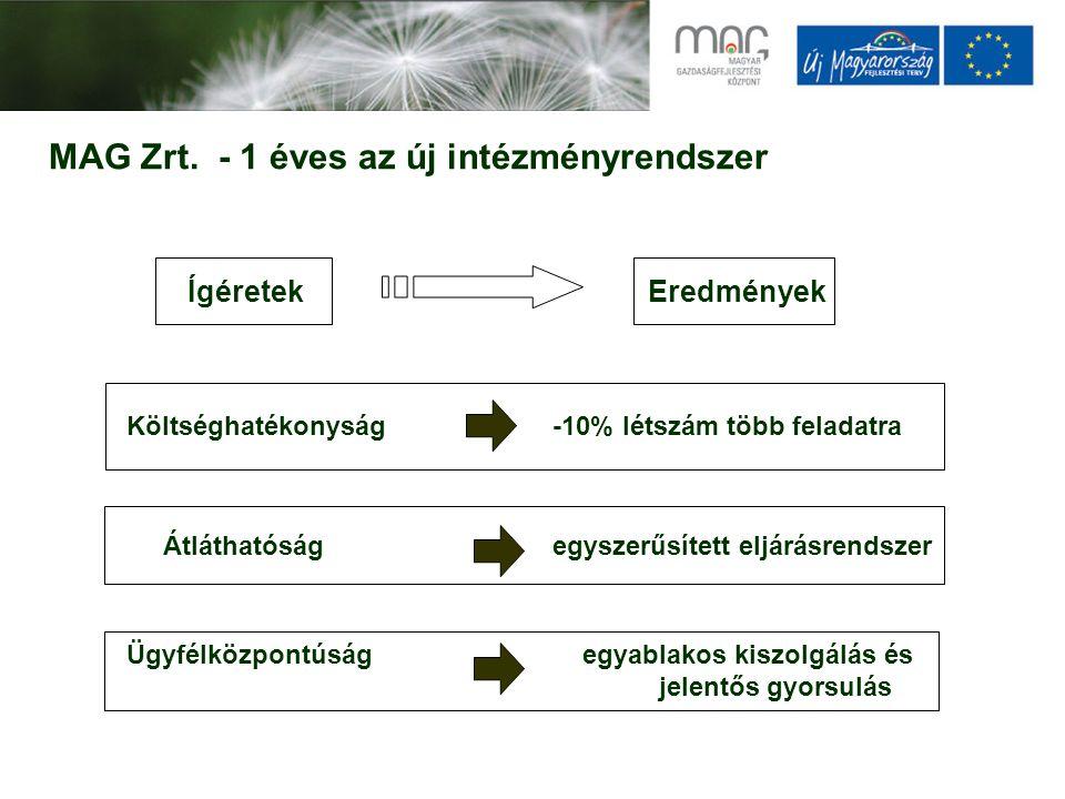 MAG Zrt. - 1 éves az új intézményrendszer Ígéretek Költséghatékonyság-10% létszám több feladatra Átláthatóságegyszerűsített eljárásrendszer Ügyfélközp