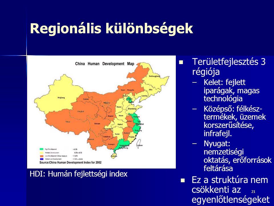 21 Regionális különbségek Területfejlesztés 3 régiója – –Kelet: fejlett iparágak, magas technológia – –Középső: félkész- termékek, üzemek korszerűsítése, infrafejl.