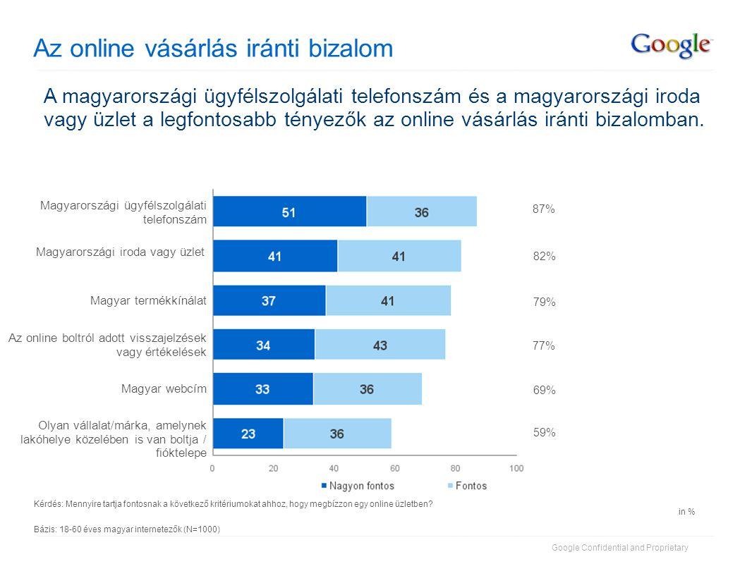 Google Confidential and Proprietary Az online vásárlás iránti bizalom Kérdés: Mennyire tartja fontosnak a következő kritériumokat ahhoz, hogy megbízzon egy online üzletben.