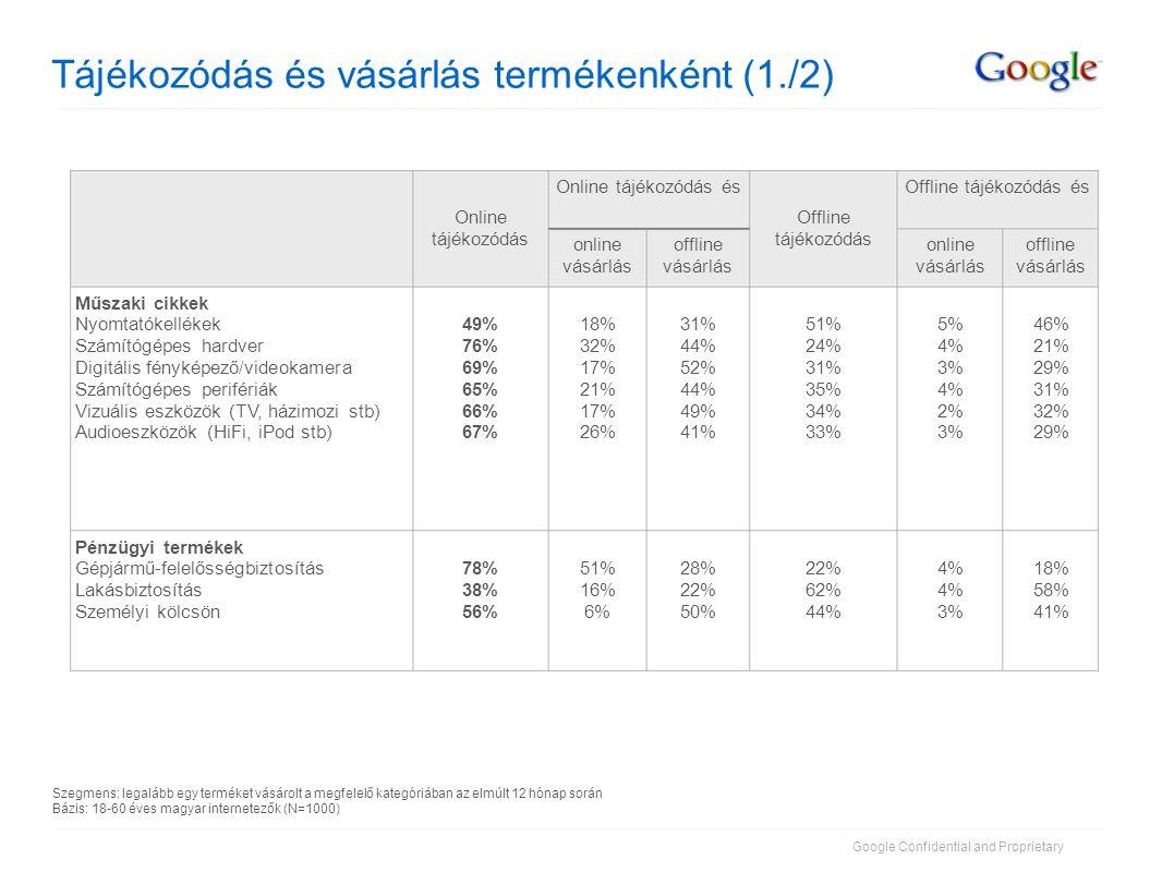 Google Confidential and Proprietary Tájékozódás és vásárlás termékenként (2./2) 13% 37% 12% 25% 5% 8% 2% 8% 19% 45% 15% 33% 16% 18% 26% 35% 66% 37% 59% 32% 81% 55% 86% 67% Utazás, vendéglátás Utazás (kikapcsolódási célból) Üzleti utazás Szálloda (szabadidő/vakáció) Szervezett utazás offline vásárlás online vásárlás 7% 8% 11% 16% 37% 25% Online tájékozódás és 22% 17% 27% 49% 23% 21% 29% 25% 38% 65% 60% 46% Online tájékozódás 69%2%71%Egészségügyi termékek 73% 59% 35% 36% 48% offline vásárlás 2% 3% 0% 5% 76% 62% 35% 40% 54% Kiskereskedelem Ruházat és kiegészítők Személyes használati tárgyak Háztartási készülékek Könyvek CD / DVD online vásárlás Offline tájékozódás és Offline tájékozódás Szegmens: legalább egy terméket vásárolt a megfelelő kategóriában az elmúlt 12 hónap során Bázis: 18-60 éves magyar internetezők (N=1000)