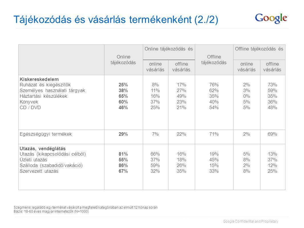 Google Confidential and Proprietary Tájékozódás és vásárlás kategóriánként (átlag) 39%4%42%33%24%58%Pénzügyi termékek 69%2%71%22%7%29%CPG (csomagolt termékek) 27%2%29%57%14%72%Gépjárművek 50%3%53%27%19%47%Kiskereskedelem offline vásárlás online vásárlás 48% 22% Online tájékozódás és 24% 43% 35% 72% 65% 57% Online tájékozódás 22%6%28%Utazás 40%3%43%> Összesítés 31% offline vásárlás 3%35%Műszaki cikkek online vásárlás Offline tájékozódás és Offline tájékozódás Szegmens: legalább egy terméket vásárolt a megfelelő kategóriában az elmúlt 12 hónap során Bázis: 18-60 éves magyar internetezők (N=1000)