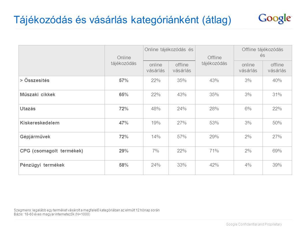 Google Confidential and Proprietary Tájékozódás és vásárlás kategóriánként (átlag) 39%4%42%33%24%58%Pénzügyi termékek 69%2%71%22%7%29%CPG (csomagolt t