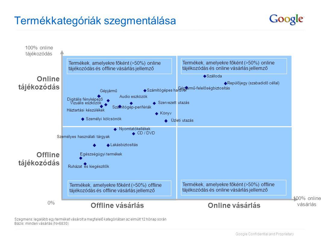 Google Confidential and Proprietary Online vásárlásOffline vásárlás Offline tájékozódás Online tájékozódás Termékkategóriák szegmentálása 100% online tájékozódás 0% 100% online vásárlás Termékek, amelyekre főként (>50%) online tájékozódás és offline vásárlás jellemző Termékek, amelyekre főként (>50%) online tájékozódás és online vásárlás jellemző Termékek, amelyekre főként (>50%) offline tájékozódás és offline vásárlás jellemző Termékek, amelyekre főként (>50%) offline tájékozódás és online vásárlás jellemző Egészségügyi termékek Lakásbiztosítás Gépjármű-felelőségbiztosítás Személyi kölcsönök Háztartási készülékek Ruházat és kiegészítők CD / DVD Személyes használati tárgyak Gépjármű Üzleti utazás Számítógépes hardver Digitális fényképező Vizuális eszközök Nyomtatókellékek Számítógép-perifériák Audio eszközök Repülőjegy (szabadidő céllal) Könyv Szálloda Szervezett utazás Szegmens: legalább egy terméket vásárolt a megfelelő kategóriában az elmúlt 12 hónap során Bázis: minden vásárlás (N=6830)