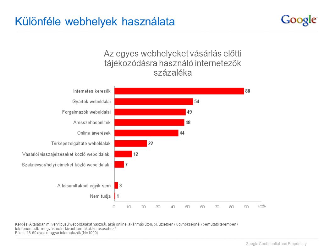 Google Confidential and Proprietary A legutóbbi vásárlást megelőző tájékozódás Kérdés: Legutóbbi vásárlásaira gondolva, a következő források közül melyek segítettek megvalósítani ezeket a vásárlásokat (pl.