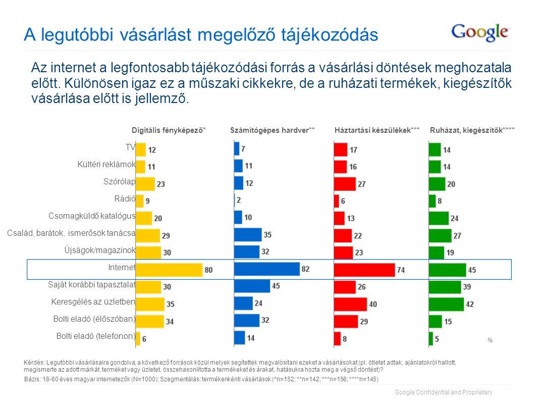 Google Confidential and Proprietary A legutóbbi vásárlást megelőző tájékozódás Kérdés: Legutóbbi vásárlásaira gondolva, a következő források közül mel