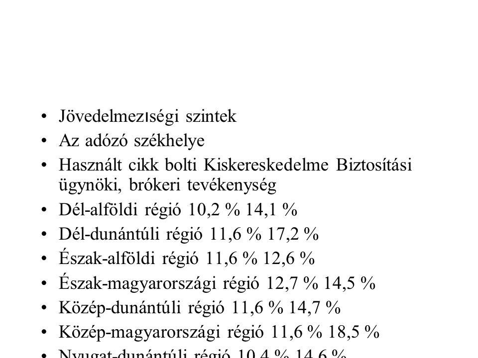 Jövedelmez ı ségi szintek Az adózó székhelye Használt cikk bolti Kiskereskedelme Biztosítási ügynöki, brókeri tevékenység Dél-alföldi régió 10,2 % 14,1 % Dél-dunántúli régió 11,6 % 17,2 % Észak-alföldi régió 11,6 % 12,6 % Észak-magyarországi régió 12,7 % 14,5 % Közép-dunántúli régió 11,6 % 14,7 % Közép-magyarországi régió 11,6 % 18,5 % Nyugat-dunántúli régió 10,4 % 14,6 %