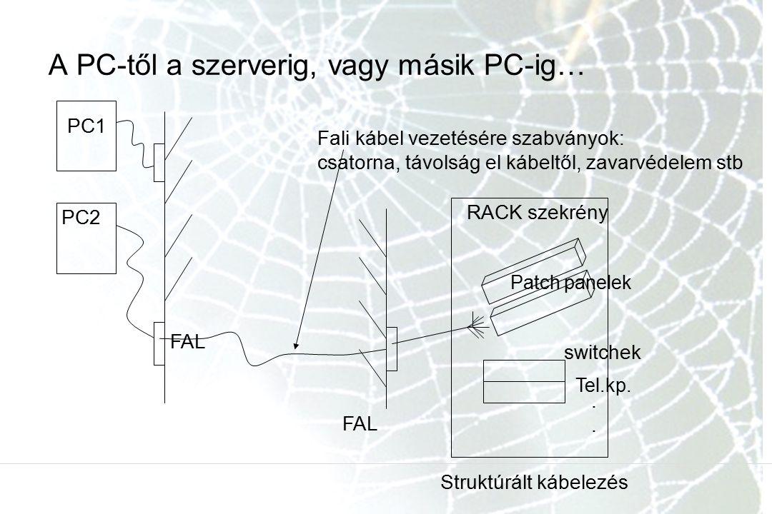 A PC-től a szerverig, vagy másik PC-ig… PC1 PC2 FAL RACK szekrény Patch panelek switchek Tel.kp.....