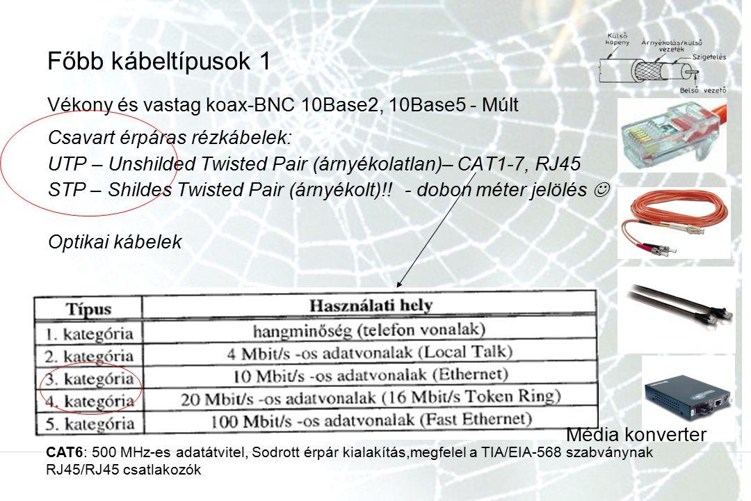 Vékony és vastag koax-BNC 10Base2, 10Base5 - Múlt Csavart érpáras rézkábelek: UTP – Unshilded Twisted Pair (árnyékolatlan)– CAT1-7, RJ45 STP – Shildes Twisted Pair (árnyékolt)!!- dobon méter jelölés Optikai kábelek Főbb kábeltípusok 1 Média konverter CAT6: 500 MHz-es adatátvitel, Sodrott érpár kialakítás,megfelel a TIA/EIA-568 szabványnak RJ45/RJ45 csatlakozók
