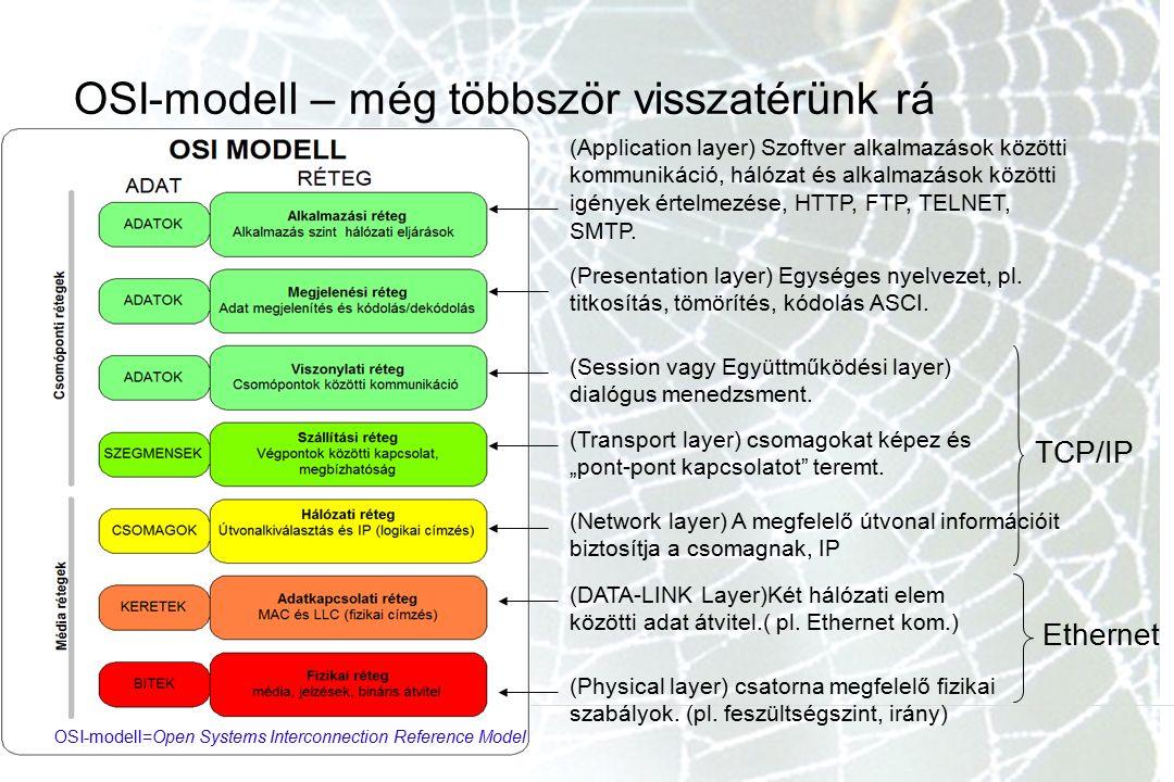 OSI-modell – még többször visszatérünk rá (Application layer) Szoftver alkalmazások közötti kommunikáció, hálózat és alkalmazások közötti igények értelmezése, HTTP, FTP, TELNET, SMTP.