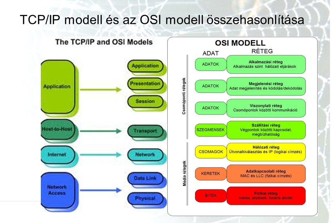 TCP/IP modell és az OSI modell összehasonlítása