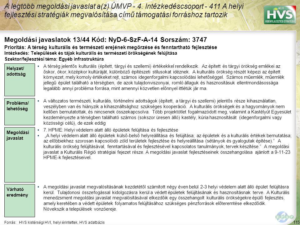 115 Forrás:HVS kistérségi HVI, helyi érintettek, HVS adatbázis Megoldási javaslatok 13/44 Kód: NyD-6-SzF-A-14 Sorszám: 3747 A legtöbb megoldási javaslat a(z) ÚMVP - 4.