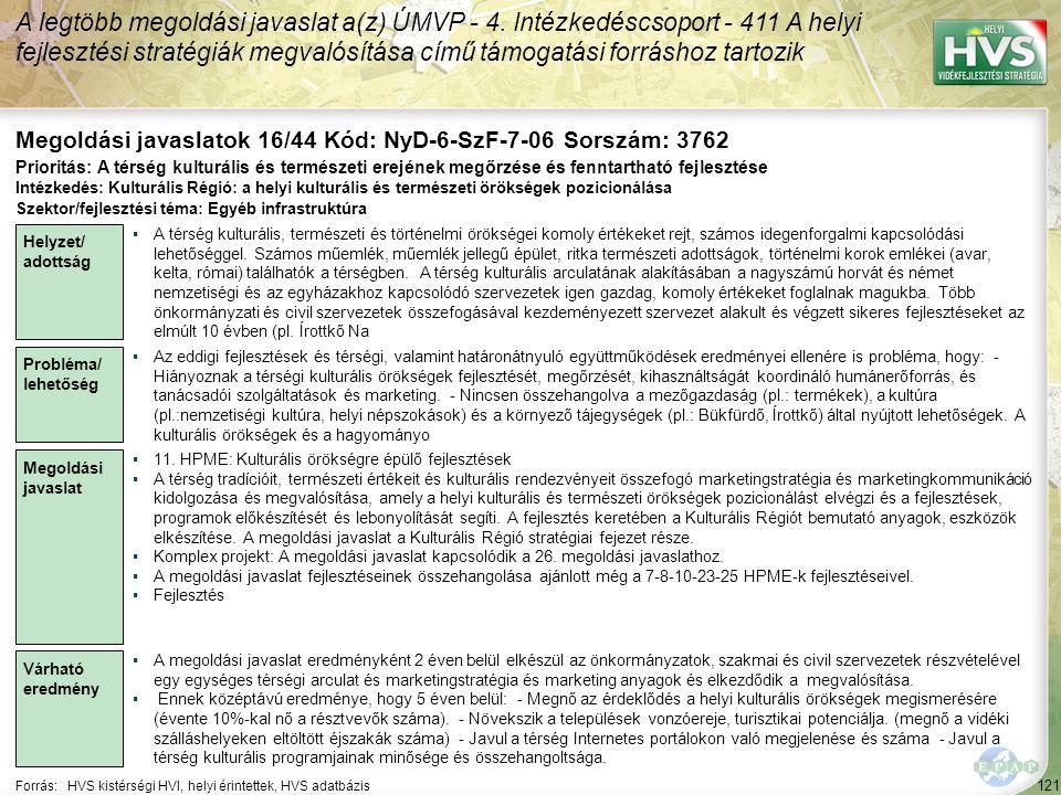 121 Forrás:HVS kistérségi HVI, helyi érintettek, HVS adatbázis Megoldási javaslatok 16/44 Kód: NyD-6-SzF-7-06 Sorszám: 3762 A legtöbb megoldási javasl