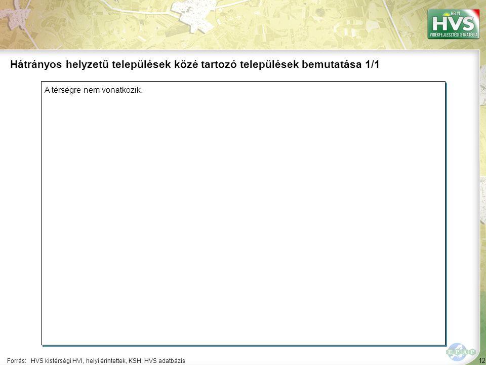 12 A térségre nem vonatkozik. Forrás:HVS kistérségi HVI, helyi érintettek, KSH, HVS adatbázis Hátrányos helyzetű települések közé tartozó települések