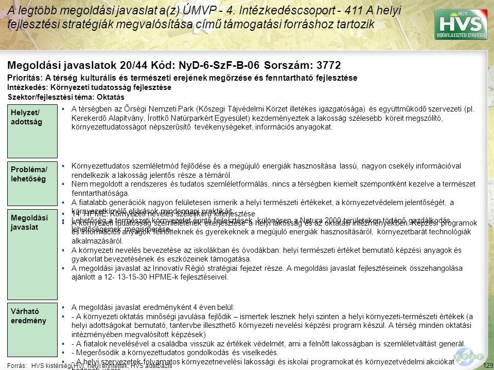 129 Forrás:HVS kistérségi HVI, helyi érintettek, HVS adatbázis Megoldási javaslatok 20/44 Kód: NyD-6-SzF-B-06 Sorszám: 3772 A legtöbb megoldási javasl
