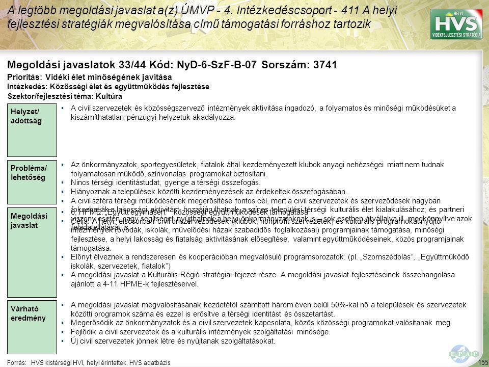 155 Forrás:HVS kistérségi HVI, helyi érintettek, HVS adatbázis Megoldási javaslatok 33/44 Kód: NyD-6-SzF-B-07 Sorszám: 3741 A legtöbb megoldási javasl