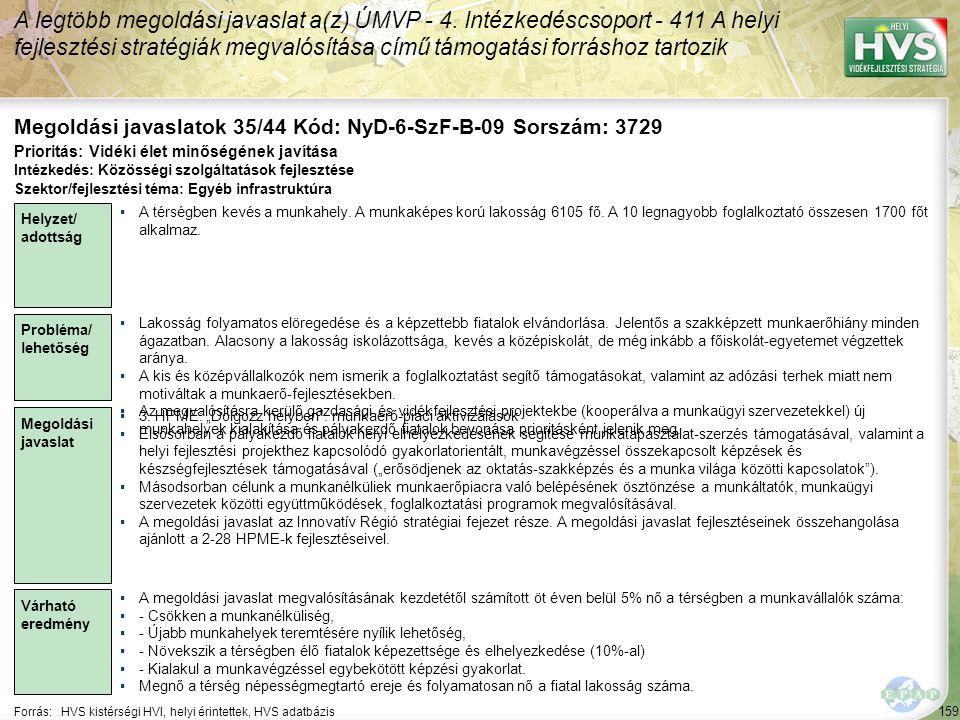 159 Forrás:HVS kistérségi HVI, helyi érintettek, HVS adatbázis Megoldási javaslatok 35/44 Kód: NyD-6-SzF-B-09 Sorszám: 3729 A legtöbb megoldási javasl