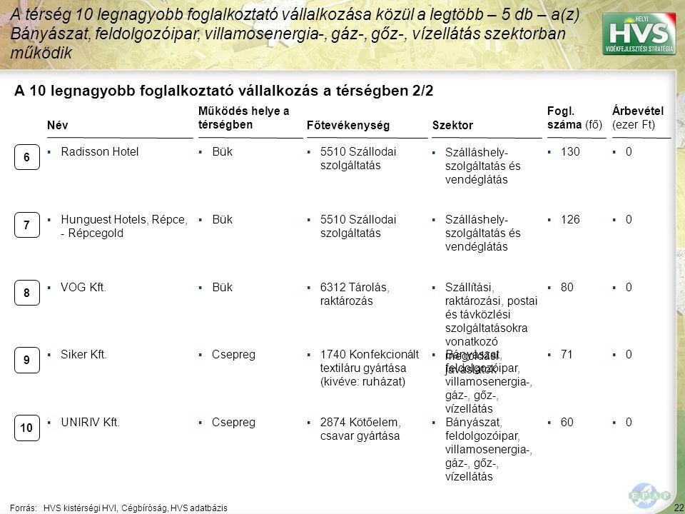 22 Forrás:HVS kistérségi HVI, Cégbíróság, HVS adatbázis A 10 legnagyobb foglalkoztató vállalkozás a térségben 2/2 Szektor Fogl. száma (fő) Árbevétel (