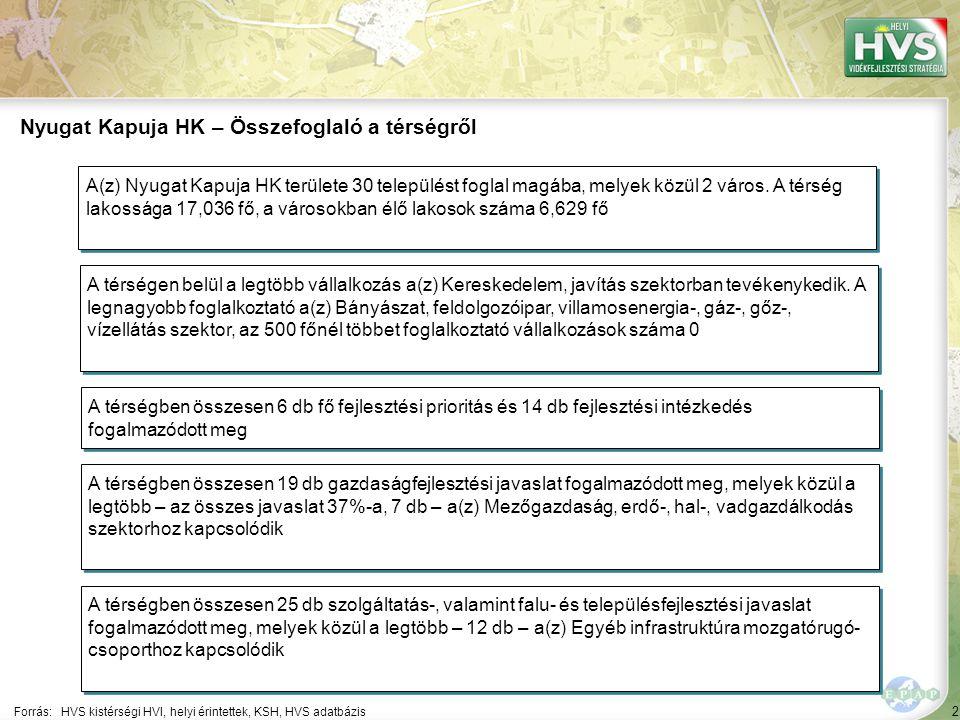 2 Forrás:HVS kistérségi HVI, helyi érintettek, KSH, HVS adatbázis Nyugat Kapuja HK – Összefoglaló a térségről A térségen belül a legtöbb vállalkozás a